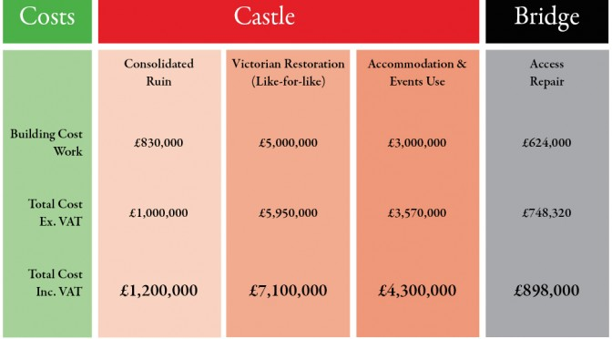 If you have ever wondered about the size of the task we're facing here at Dunans, well, here's a clue – the indicative costs for Castle and Bridge.